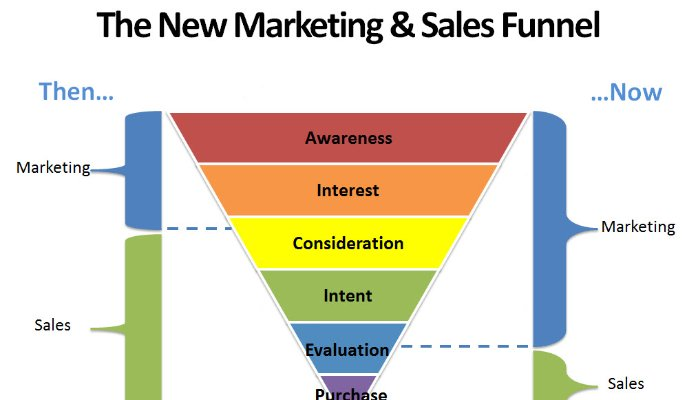 funnel based marketing