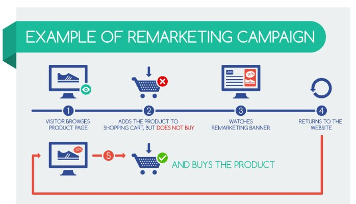 remarketing campaign service